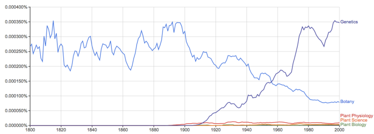 Google Books Ngram search.